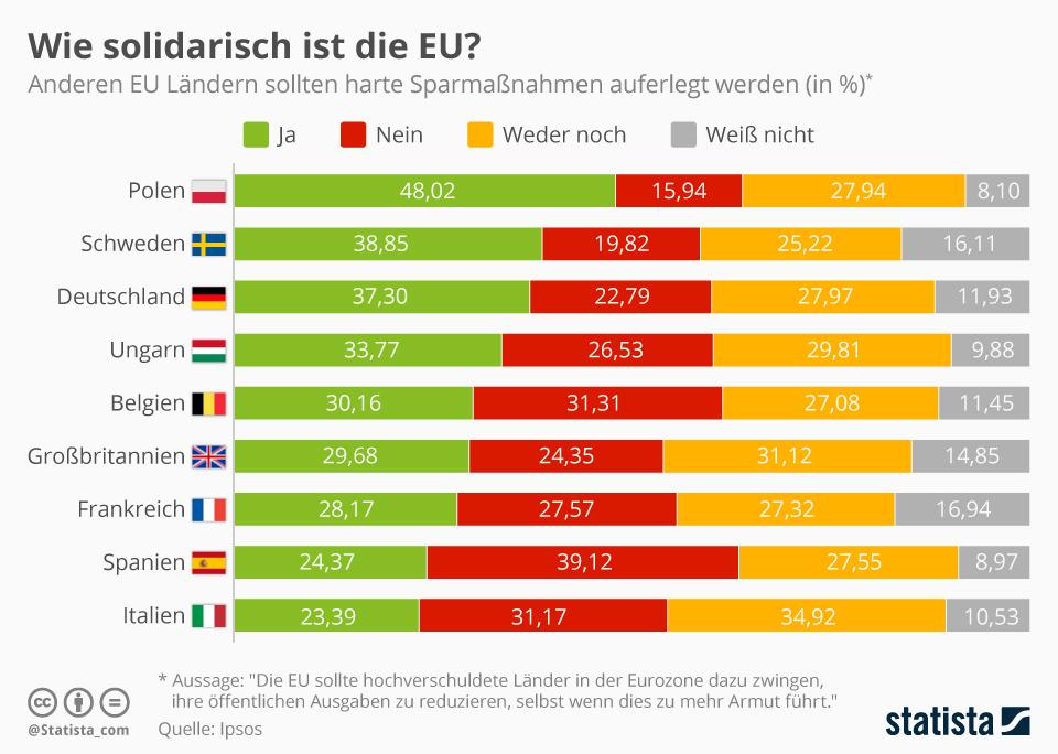 Infografik: Wie solidarisch ist die EU? | Statista