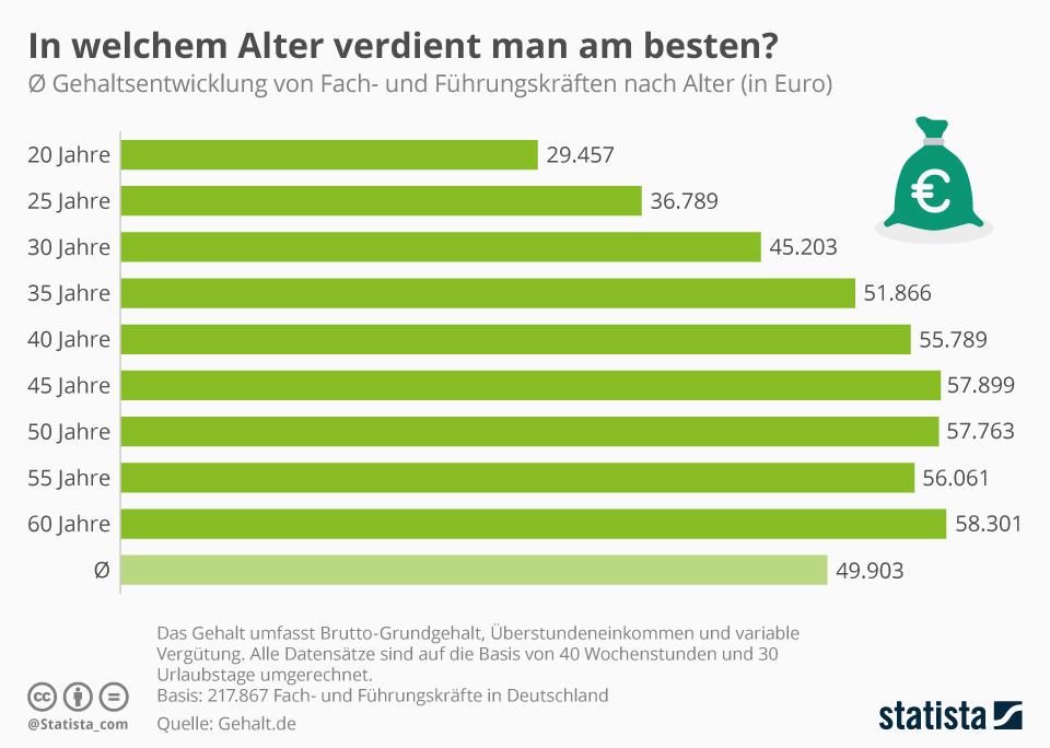 Infografik: In welchem Alter verdient man am besten? | Statista