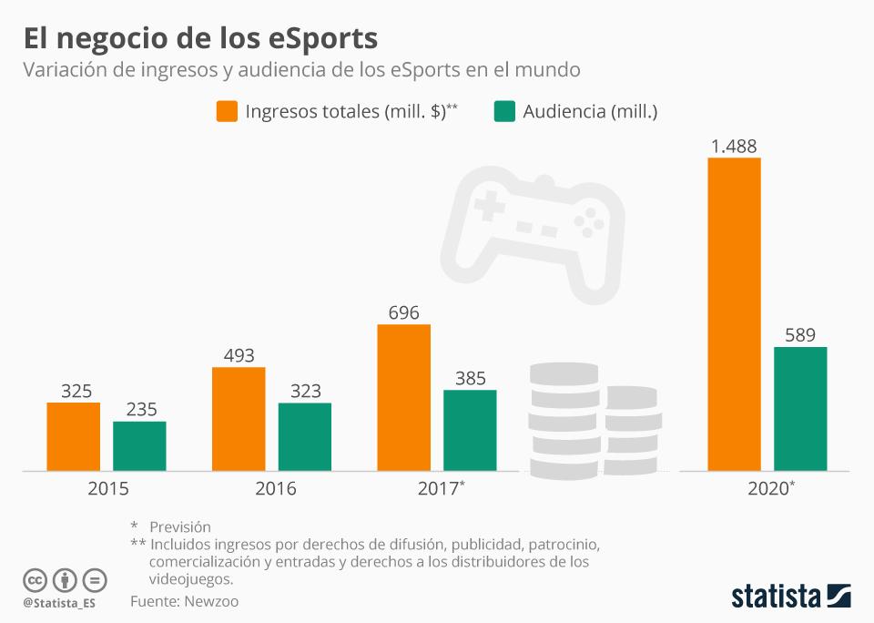 Infografía: Los eSports están para quedarse | Statista