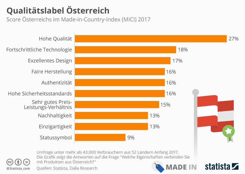 Infografik: Qualitätslabel Österreich | Statista