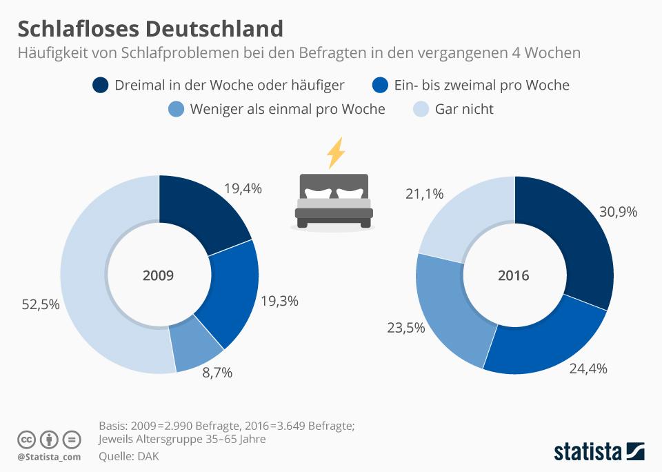 Infografik: Schlafloses Deutschland | Statista