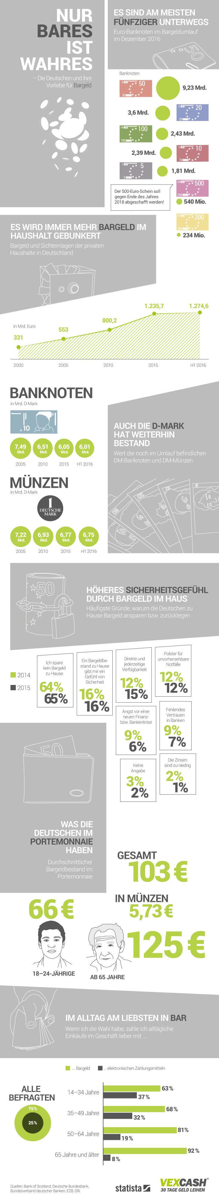 Infografik: Nur Bares ist Wahres – Die Deutschen und ihre Vorliebe für Bargeld | Statista