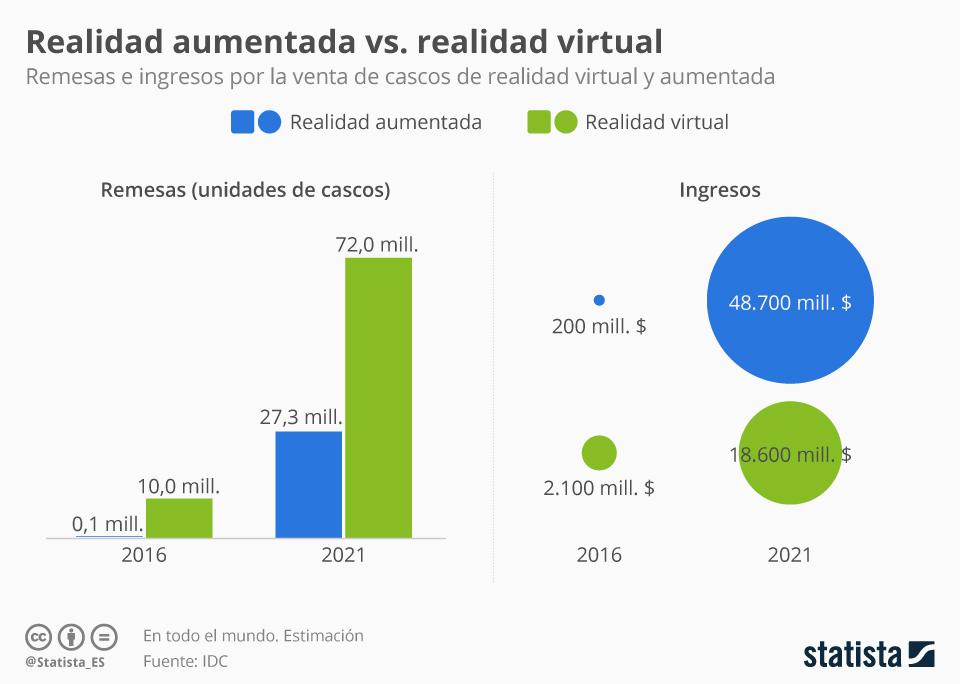 Infografía: El negocio de la realidad aumentada  | Statista