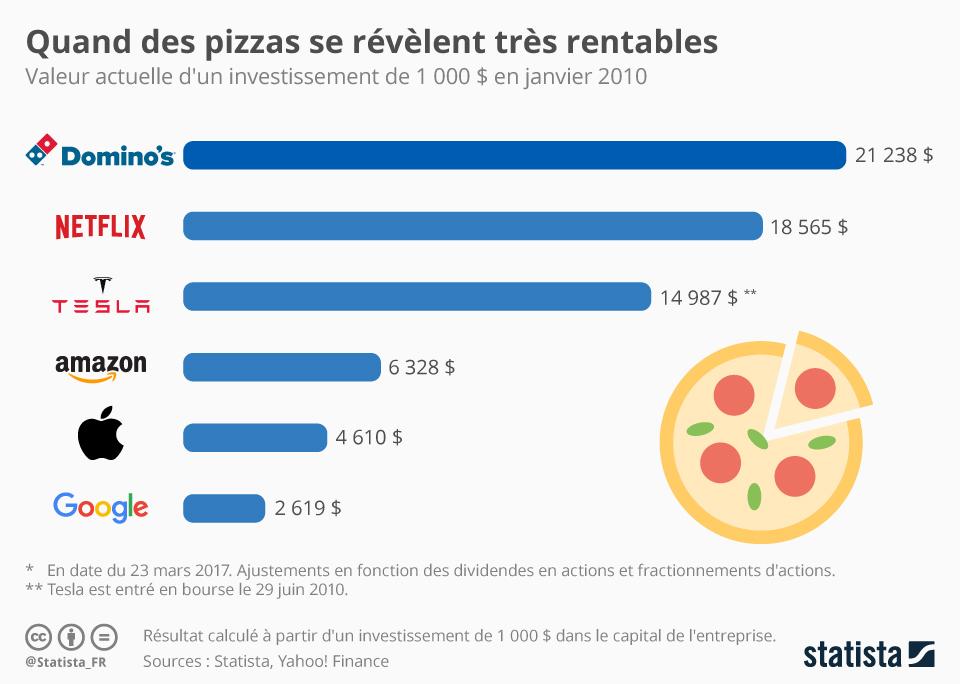 Infographie: Quand des pizzas se révèlent très rentables   Statista