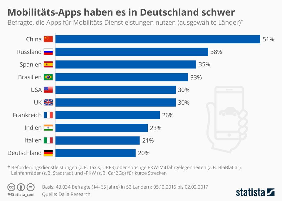Infografik: Mobilitäts-Apps haben es in Deutschland schwer   Statista