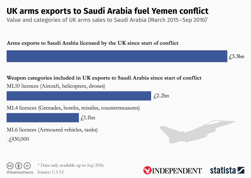 Infographic: UK arms exports to Saudi Arabia fuel Yemen conflict  | Statista