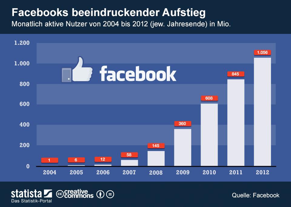 Infografik: Facebooks beeindruckender Aufstieg   Statista
