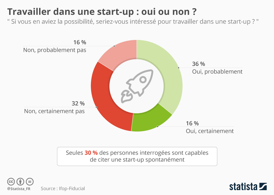 Infographie: Travailler dans une start-up : oui ou non ? | Statista