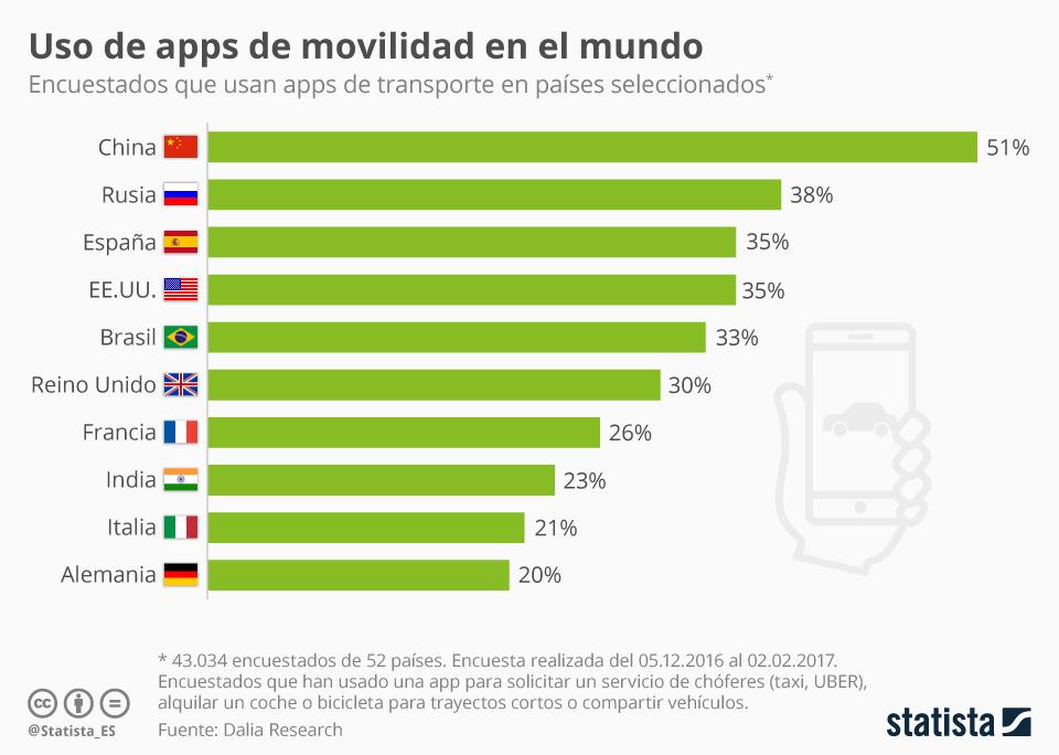 Infografía: El uso de las apps de transporte en el mundo  | Statista