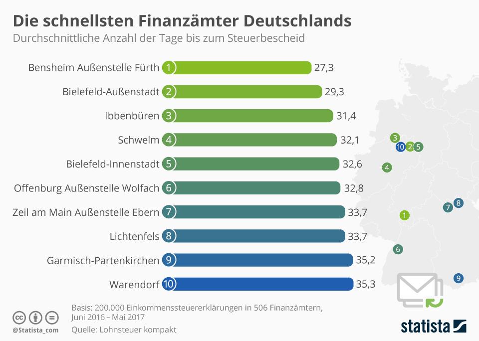 Infografik: Die schnellsten Finanzämter Deutschlands | Statista