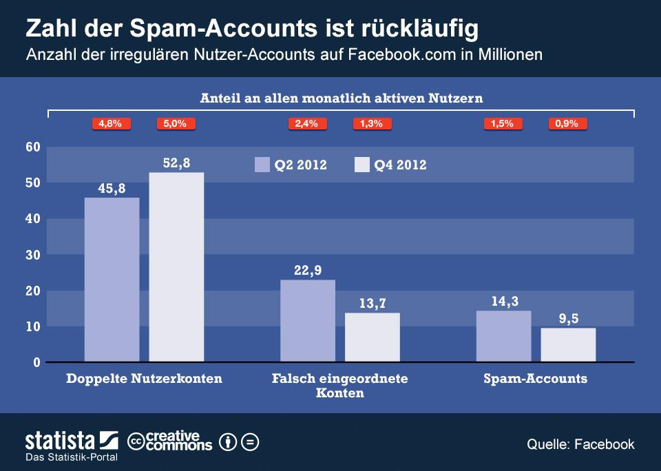 Infografik: Zahl der Spam-Accounts ist rückläufig | Statista
