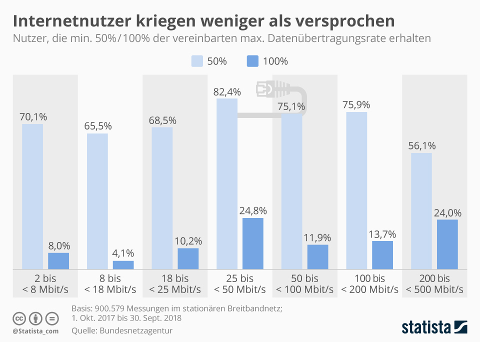 Infografik: Internetnutzer kriegen weniger als versprochen | Statista