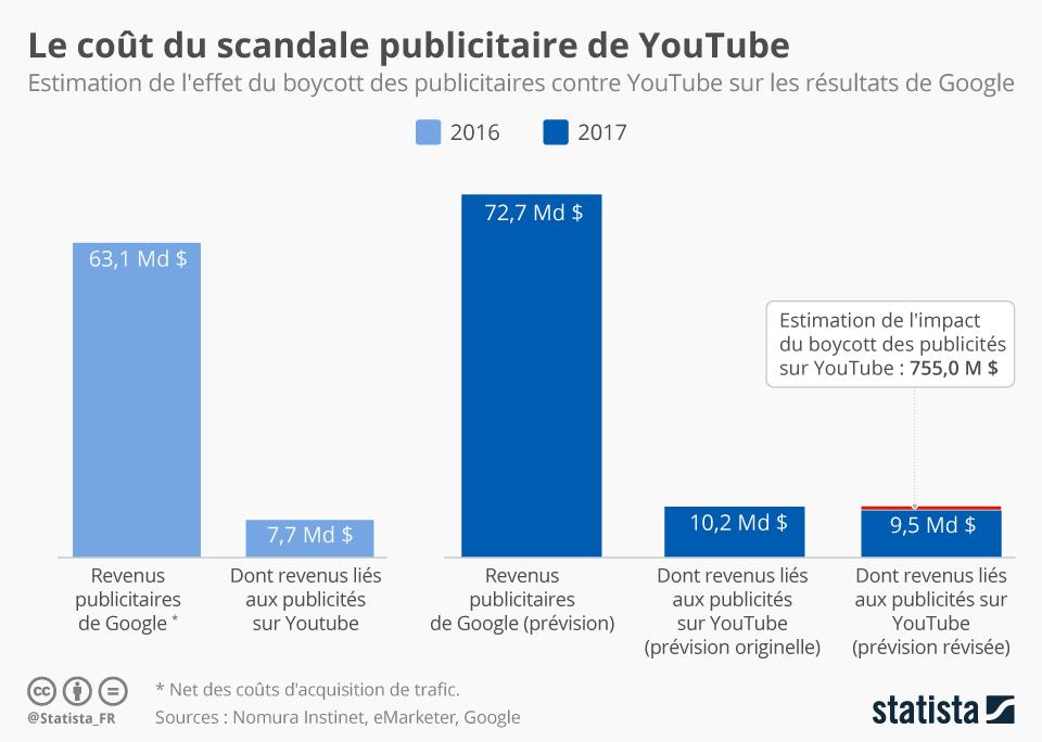 Infographie: Le coût du scandale publicitaire de YouTube | Statista