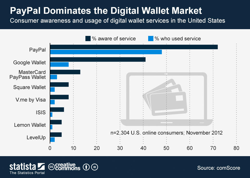 Infographic: PayPal Dominates the Digital Wallet Market | Statista