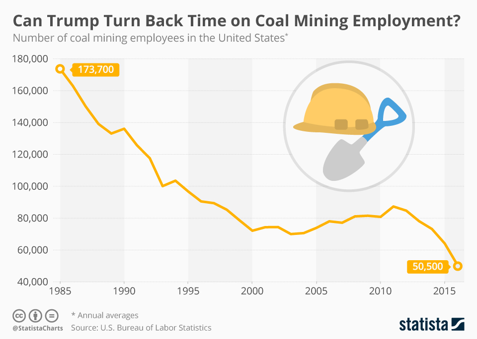 Infographic: Can Trump Turn Back Time on Coal Mining Employment? | Statista