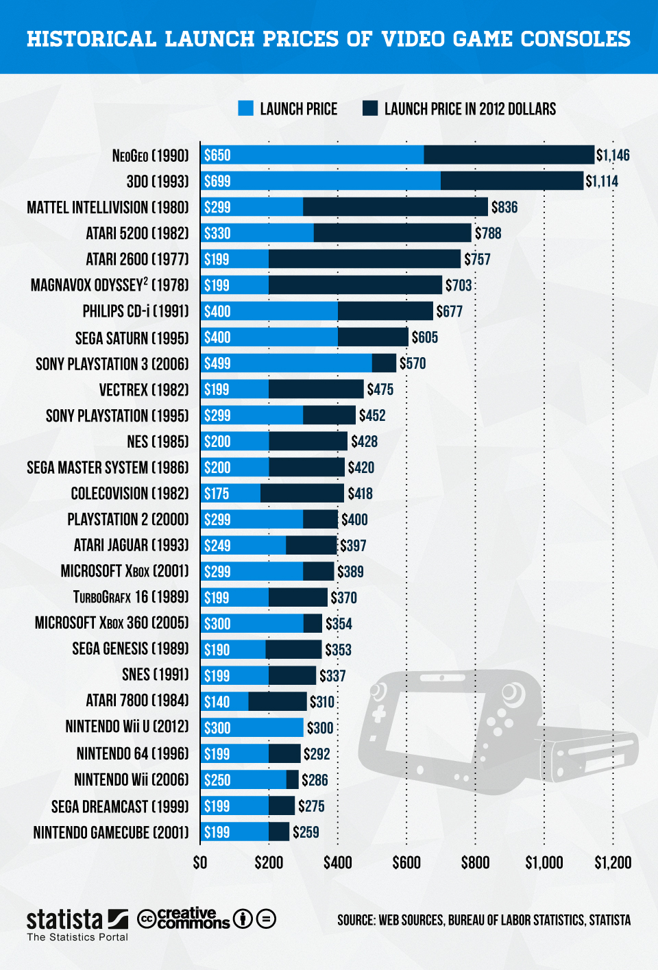 Infographic: Launch Prices of Video Game Consoles | Statista