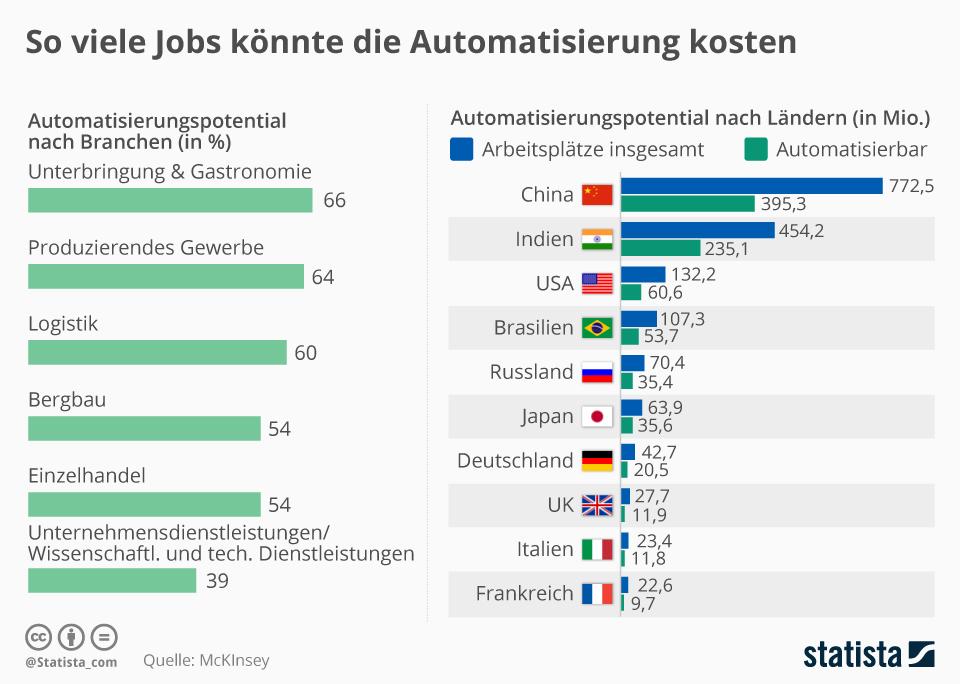 Infografik: So viele Jobs könnte die Automatisierung kosten | Statista