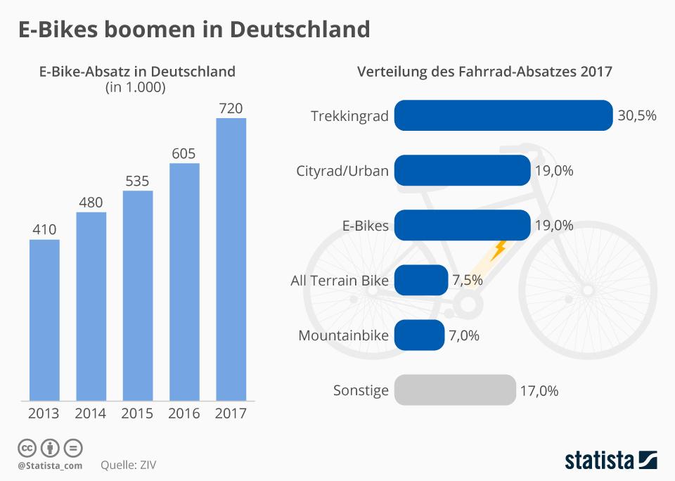 Infografik: E-Bikes boomen in Deutschland | Statista