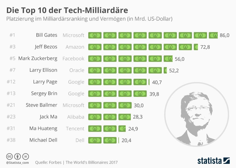 Infografik: Die Top 10 der Tech-Milliardäre | Statista