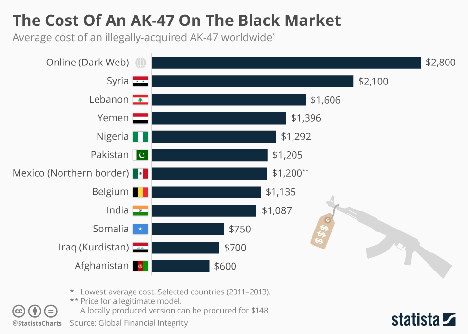 Infographic: The Cost Of An AK-47 On The Black Market  | Statista