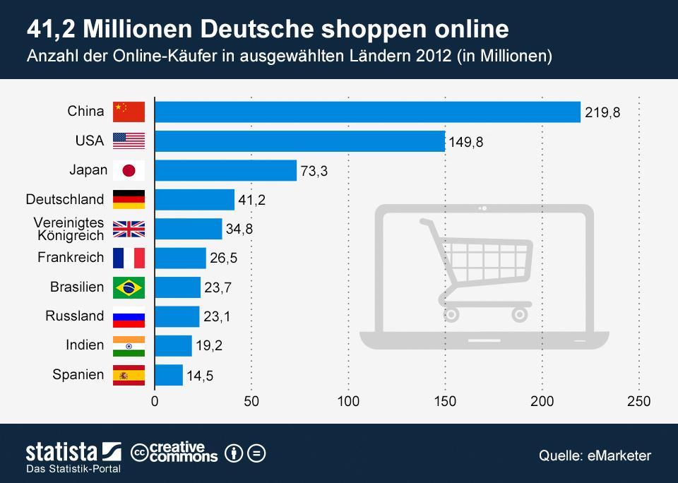 Infografik: 41,2 Millionen Deutsche shoppen online | Statista