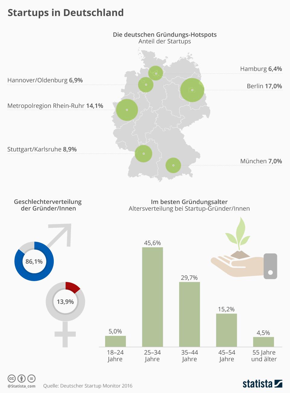 Infografik: Startups in Deutschland | Statista