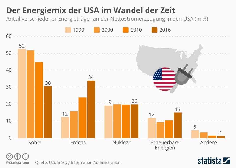 Infografik: Der Energiemix der USA im Wandel der Zeit | Statista