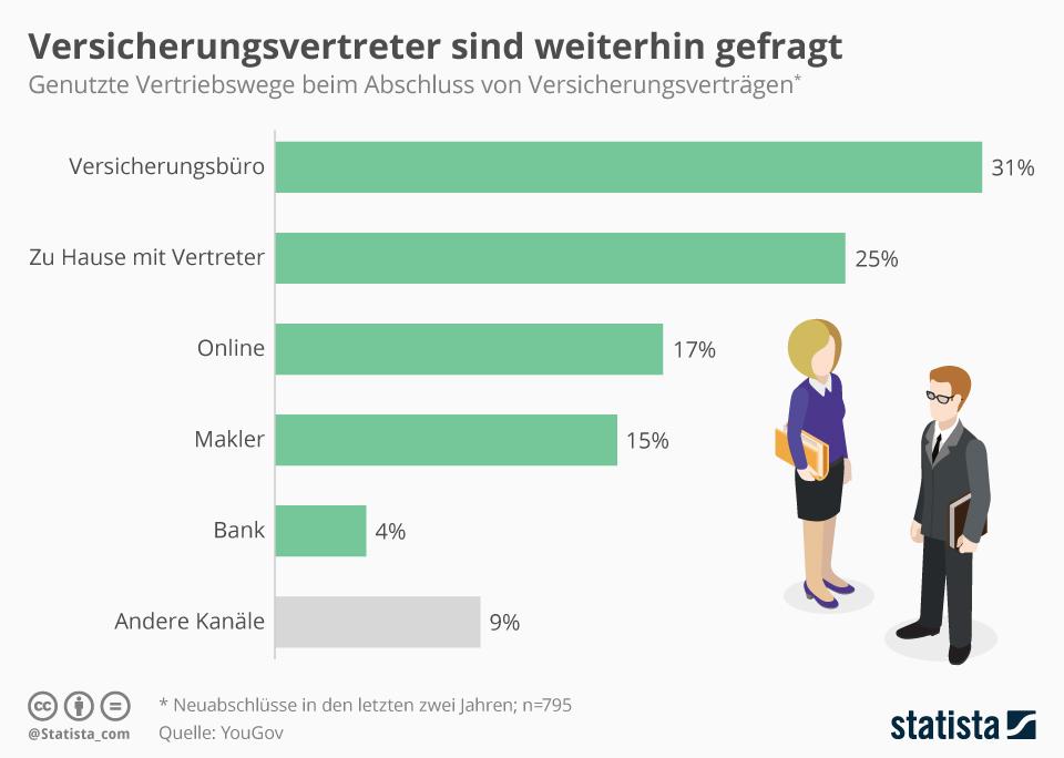 Infografik: Versicherungsvertreter sind weiterhin gefragt | Statista