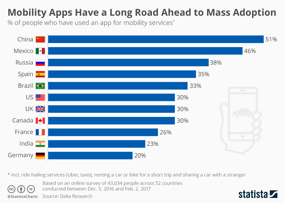 Infographic: Mobility Apps Have a Long Road Ahead to Mass Adoption | Statista