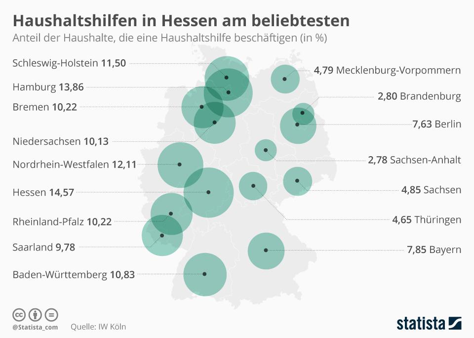 Infografik: Haushaltshilfen in Hessen am beliebtesten | Statista
