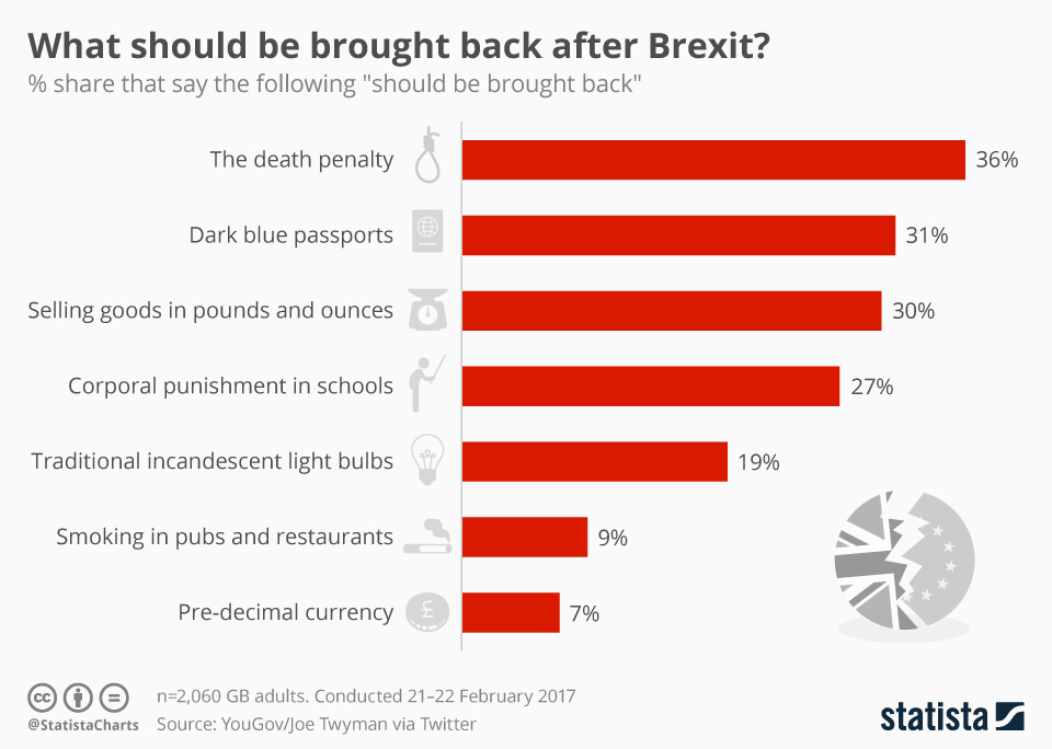 Infographic: What should be brought back after Brexit? | Statista