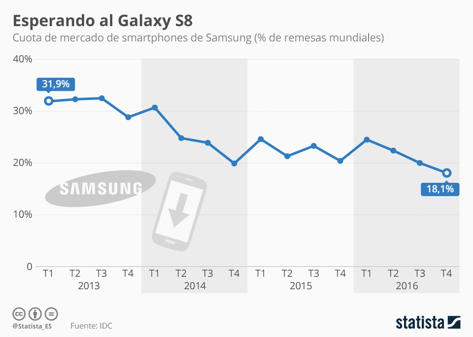 Infografía: ¿Mejorará el Galaxy S8 las ventas de Samsung?   Statista