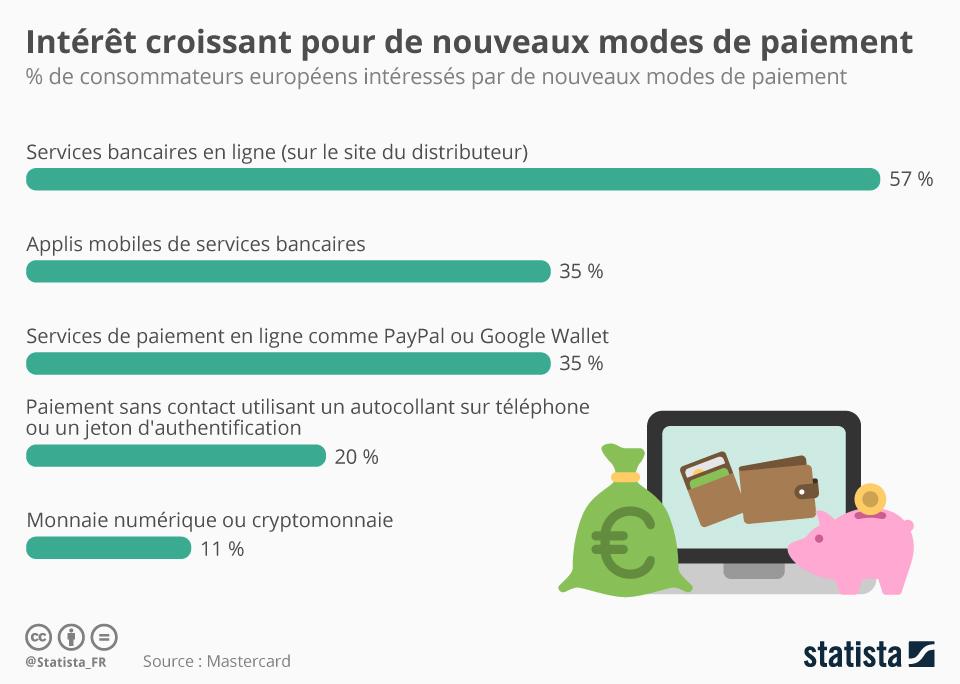 Graphique: Intérêt croissant pour de nouveaux modes de paiement | Statista