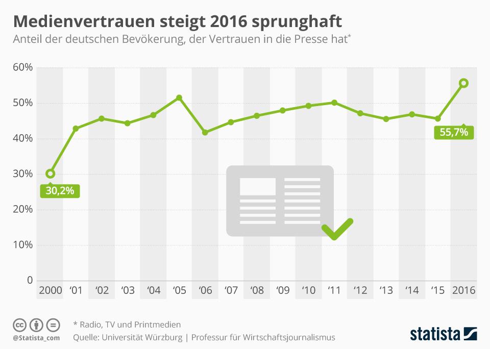 Infografik: Medienvertrauen steigt 2016 sprunghaft   Statista