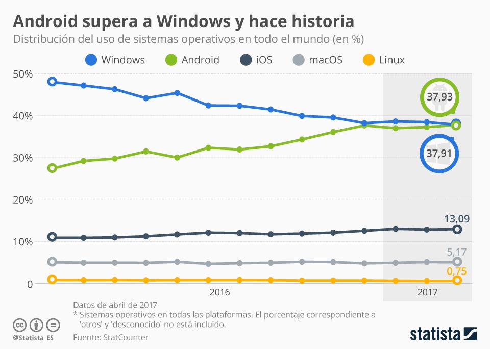 Infografía: Android es ya el sistema operativo más usado del mundo | Statista