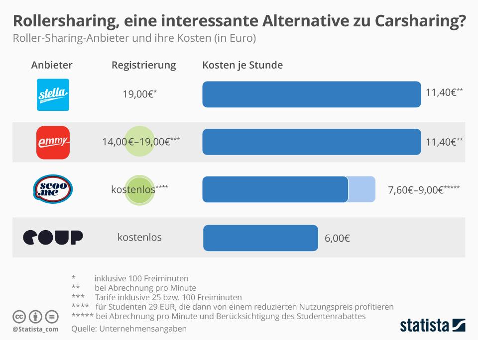 Infografik: Rollersharing, eine interessante Alternative zu Carsharing? | Statista