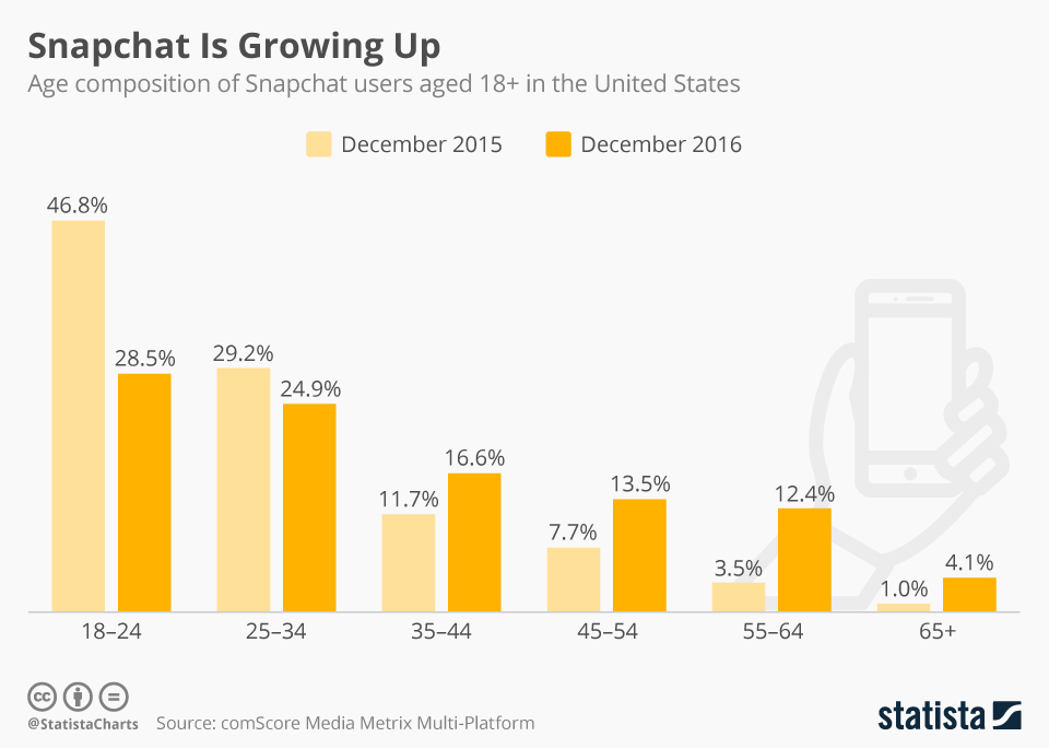 Infographic: Snapchat Is Growing Up | Statista