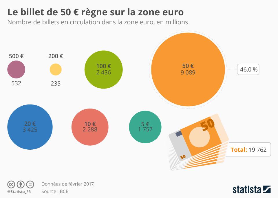 Infographie: Le billet de 50 € règne sur la zone euro | Statista