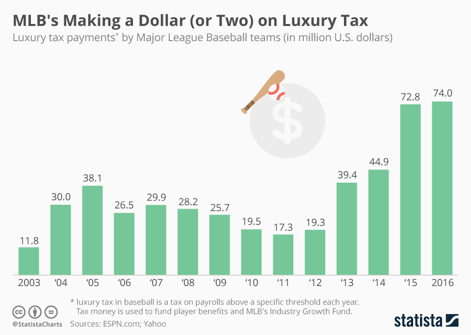 Infographic: MLB's Making a Dollar (or Two) on Luxury Tax | Statista