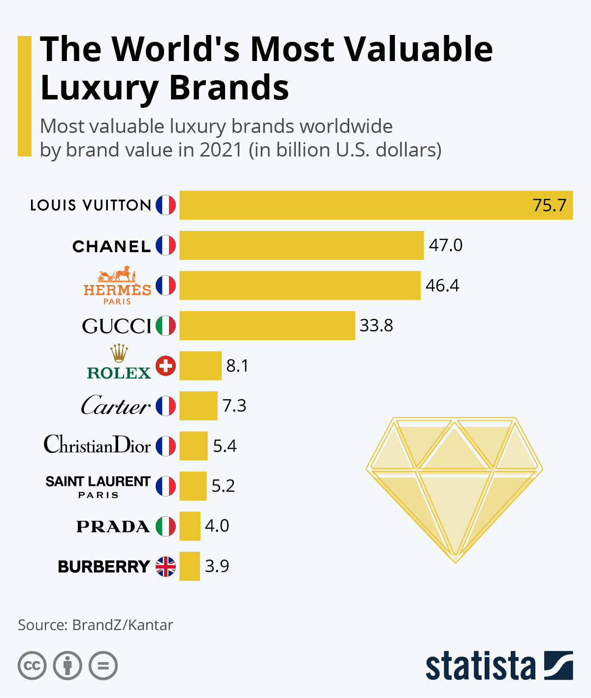 Infographic: Louis Vuitton is the World's Most Valuable Brand   Statista