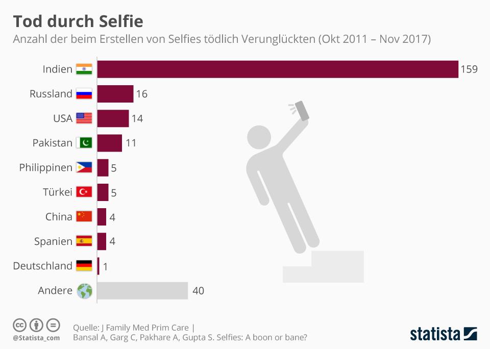 Infografik: Tod durch Selfie | Statista
