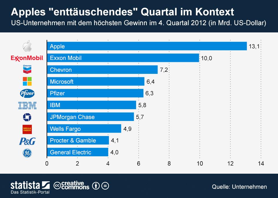 Infografik: Apples enttäuschendes Quartal im Kontext    Statista