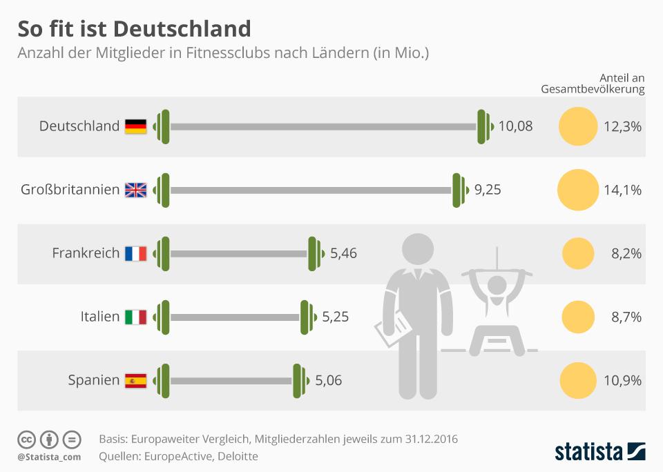 Infografik: So fit ist Deutschland | Statista