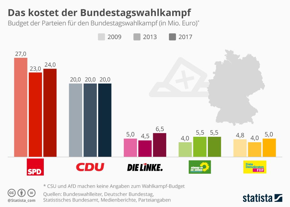 Infografik: Das kostet der Bundestagswahlkampf | Statista