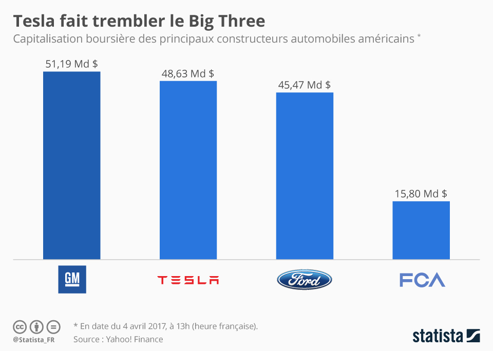Infographie: Tesla fait trembler le Big Three   Statista