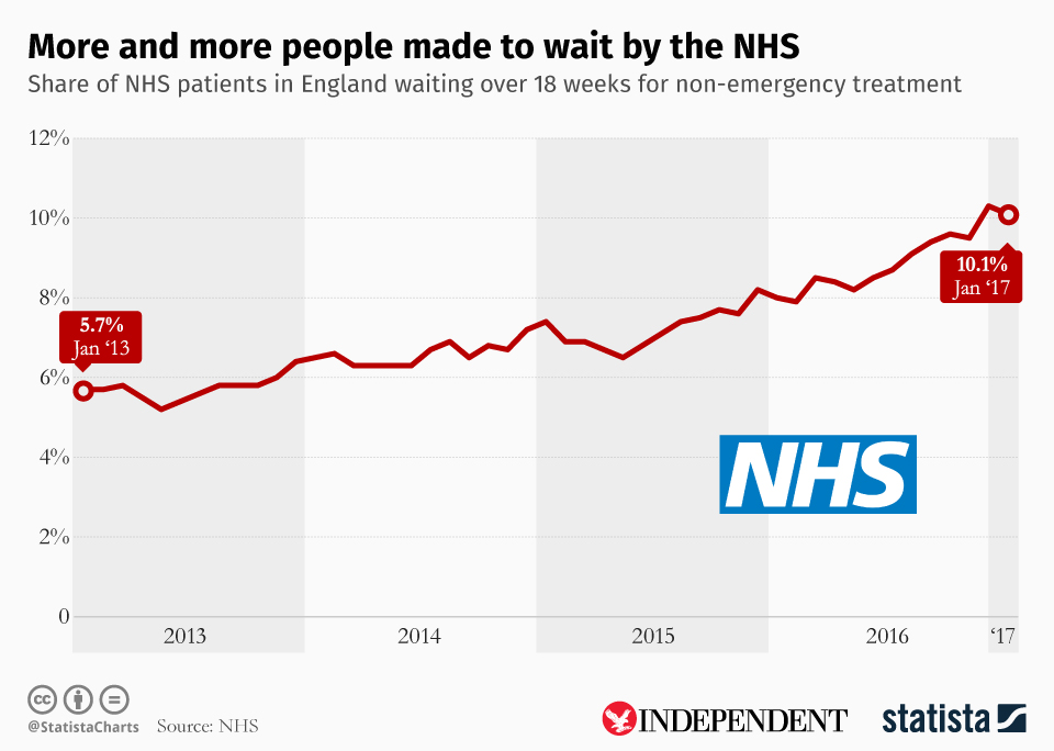 Infographic: More and more people made to wait by the NHS  | Statista