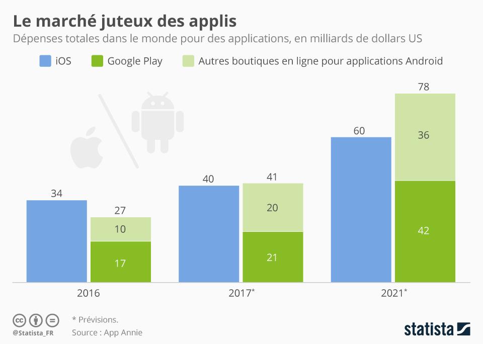 Infographie: Le marché juteux des applis  | Statista