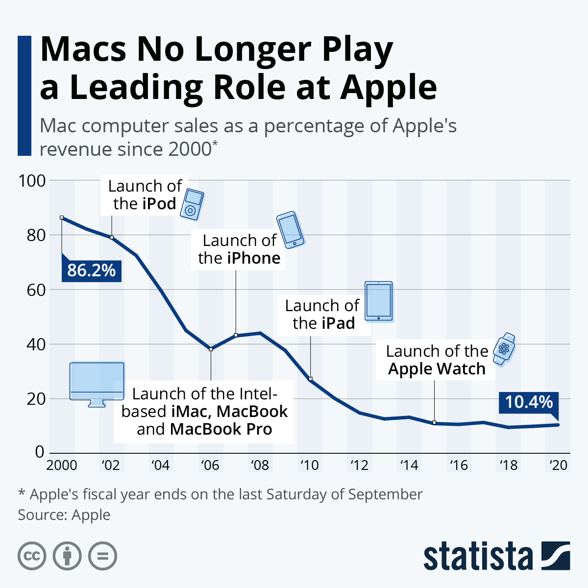 Infographic: Macs No Longer Play a Leading Role at Apple | Statista