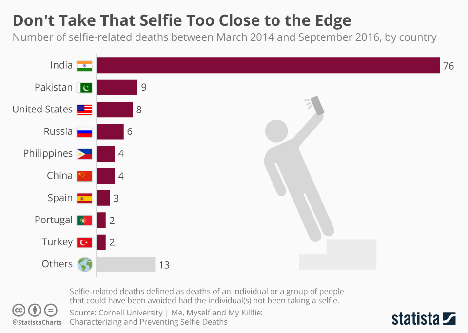 Infographic: Don't Take That Selfie Too Close to the Edge | Statista