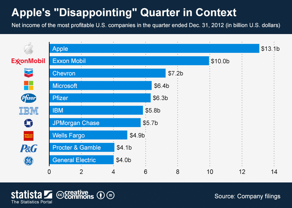 Infographic: Apple's 'Disappointing' Quarter in Context | Statista